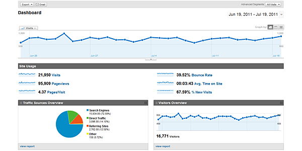 Google Analytics Services